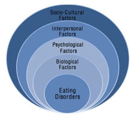 Eating Disorders Research Paper Topics Studycom